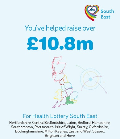 You've helped raise over £10.8m for Health Lottery South East. Graphic showing highlighted region on map.