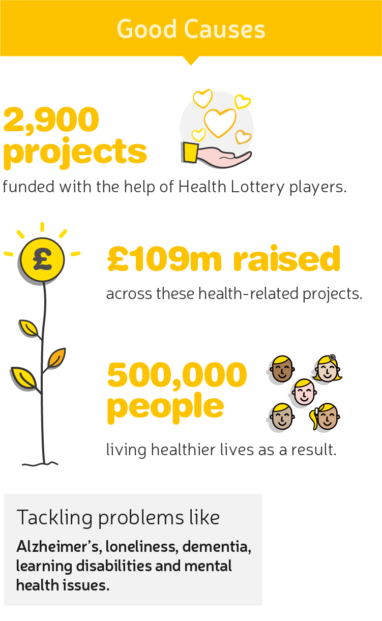 Good Causes | The Health Lottery funded 2,900 projects, raised £109m, and helped 500,000 people live healthier lives.