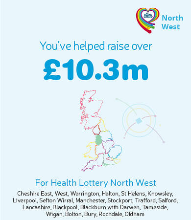 You've helped raise over £10.3m for Health Lottery North West. Graphic showing highlighted region on map.